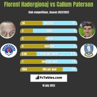 Florent Hadergjonaj vs Callum Paterson h2h player stats
