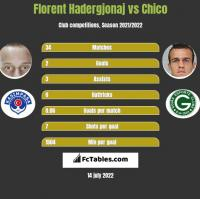 Florent Hadergjonaj vs Chico h2h player stats
