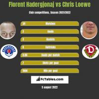 Florent Hadergjonaj vs Chris Loewe h2h player stats