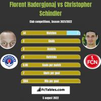 Florent Hadergjonaj vs Christopher Schindler h2h player stats