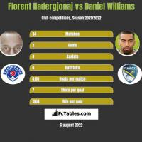 Florent Hadergjonaj vs Daniel Williams h2h player stats