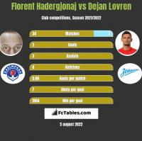 Florent Hadergjonaj vs Dejan Lovren h2h player stats