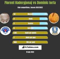 Florent Hadergjonaj vs Dominic Iorfa h2h player stats