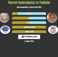 Florent Hadergjonaj vs Fabinho h2h player stats