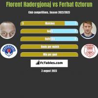 Florent Hadergjonaj vs Ferhat Oztorun h2h player stats
