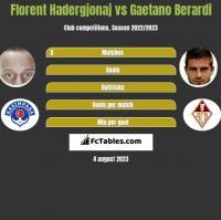 Florent Hadergjonaj vs Gaetano Berardi h2h player stats