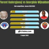 Florent Hadergjonaj vs Georginio Wijnaldum h2h player stats