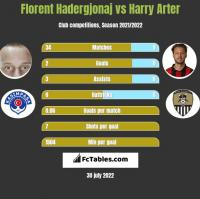 Florent Hadergjonaj vs Harry Arter h2h player stats