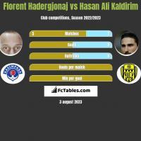 Florent Hadergjonaj vs Hasan Ali Kaldirim h2h player stats