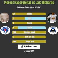 Florent Hadergjonaj vs Jazz Richards h2h player stats