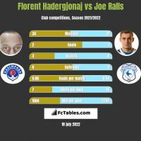 Florent Hadergjonaj vs Joe Ralls h2h player stats