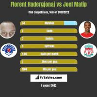 Florent Hadergjonaj vs Joel Matip h2h player stats