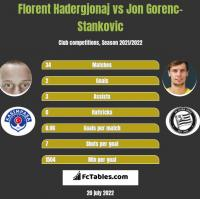 Florent Hadergjonaj vs Jon Gorenc-Stankovic h2h player stats