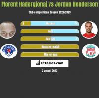 Florent Hadergjonaj vs Jordan Henderson h2h player stats