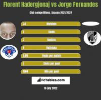 Florent Hadergjonaj vs Jorge Fernandes h2h player stats