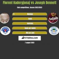Florent Hadergjonaj vs Joseph Bennett h2h player stats