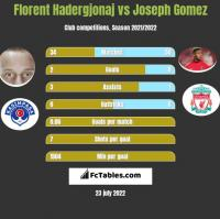 Florent Hadergjonaj vs Joseph Gomez h2h player stats