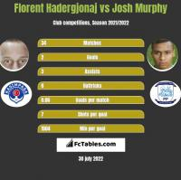 Florent Hadergjonaj vs Josh Murphy h2h player stats
