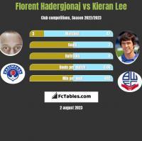 Florent Hadergjonaj vs Kieran Lee h2h player stats
