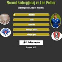 Florent Hadergjonaj vs Lee Peltier h2h player stats