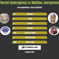 Florent Hadergjonaj vs Mathias Joergensen h2h player stats