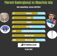 Florent Hadergjonaj vs Mauricio Isla h2h player stats