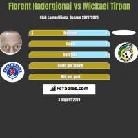 Florent Hadergjonaj vs Mickael Tirpan h2h player stats
