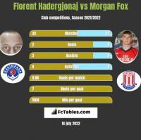 Florent Hadergjonaj vs Morgan Fox h2h player stats
