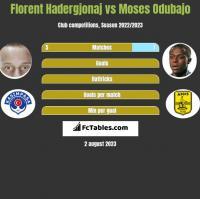 Florent Hadergjonaj vs Moses Odubajo h2h player stats