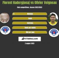Florent Hadergjonaj vs Olivier Veigneau h2h player stats
