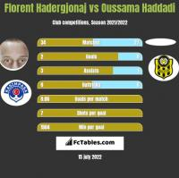 Florent Hadergjonaj vs Oussama Haddadi h2h player stats