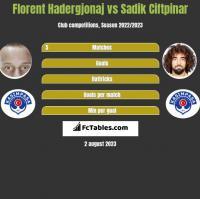 Florent Hadergjonaj vs Sadik Ciftpinar h2h player stats