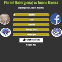 Florent Hadergjonaj vs Tomas Brecka h2h player stats