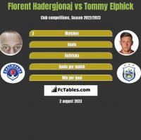 Florent Hadergjonaj vs Tommy Elphick h2h player stats