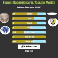 Florent Hadergjonaj vs Yassine Meriah h2h player stats