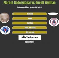 Florent Hadergjonaj vs Guveli Yigithan h2h player stats