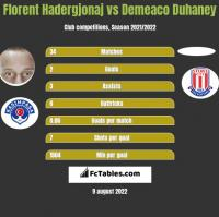 Florent Hadergjonaj vs Demeaco Duhaney h2h player stats