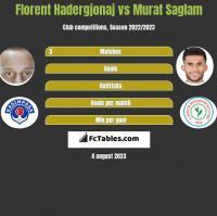 Florent Hadergjonaj vs Murat Saglam h2h player stats