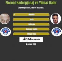 Florent Hadergjonaj vs Yilmaz Daler h2h player stats