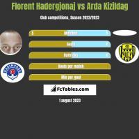 Florent Hadergjonaj vs Arda Kizildag h2h player stats