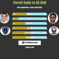 Florent Hanin vs Ali Abdi h2h player stats