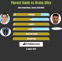 Florent Hanin vs Bruno Silva h2h player stats