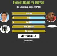 Florent Hanin vs Djavan h2h player stats