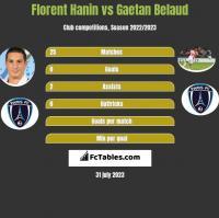 Florent Hanin vs Gaetan Belaud h2h player stats