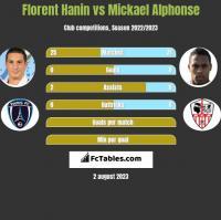 Florent Hanin vs Mickael Alphonse h2h player stats