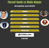 Florent Hanin vs Molla Wague h2h player stats