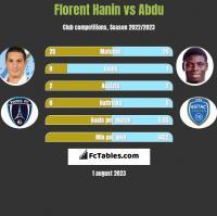 Florent Hanin vs Abdu h2h player stats