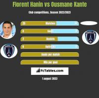Florent Hanin vs Ousmane Kante h2h player stats