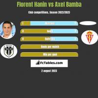 Florent Hanin vs Axel Bamba h2h player stats