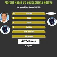 Florent Hanin vs Youssoupha Ndiaye h2h player stats